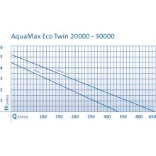 насос для пруда aquamax eco twin 20000 50708 Oase (Германия)