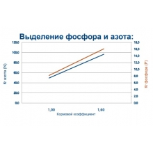 корм для осетра coppens steco pre supreme - 10. 5 кг 145940 Coppens (Нидерланды)