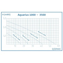 насос для пруда oase aquarius fountain set 2500 57401 Oase (Германия)