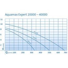 насос для пруда oase aquamax expert 20000 56873 Oase (Германия)