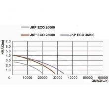 График Насос для пруда AquaKing JKP ECO-20000