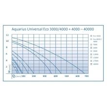 насос для пруда oase aquarius universal eco 3000 57390 Oase (Германия)