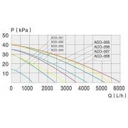 Поршневий компресор для ставка SunSun ACO 007, 90 л/хв
