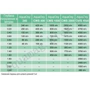 аэратор для пруда oase aquaoxy cws 1000 37125 Oase (Германия)