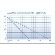 насос для пруда oase  aquamax eco premium 12000 / 12 v 50382 Oase (Германия)