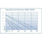 насос для пруда oase aquamax eco premium 12000 50742 Oase (Германия)