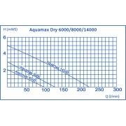 насос для пруда oase aquamax dry 14000 50068 Oase (Германия)