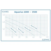 насос для пруда oase aquarius fountain set 2500 57401 Oase (Германия)