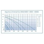 насос для пруда oase aquarius universal premium 5000 56617 Oase (Германия)