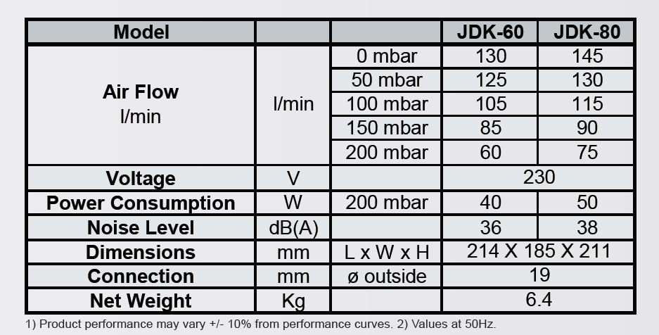 secoh-jdk-blowers-performance-table.jpg